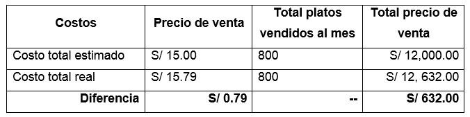 Calculo de Costos estimados vs costos reales