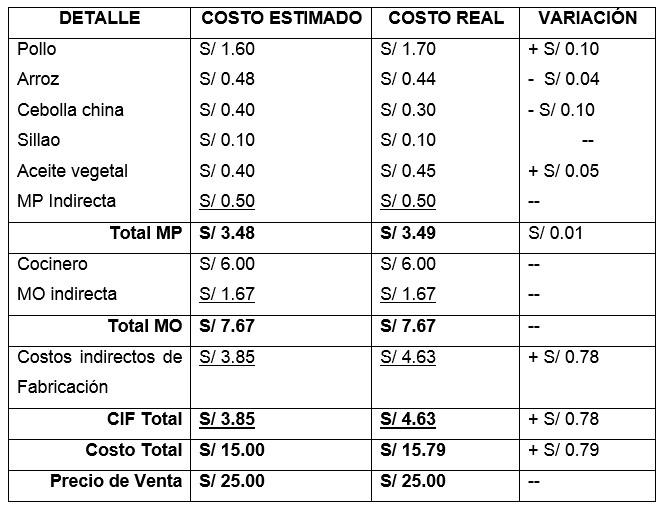 Calculo de la variación de los costos por elementos