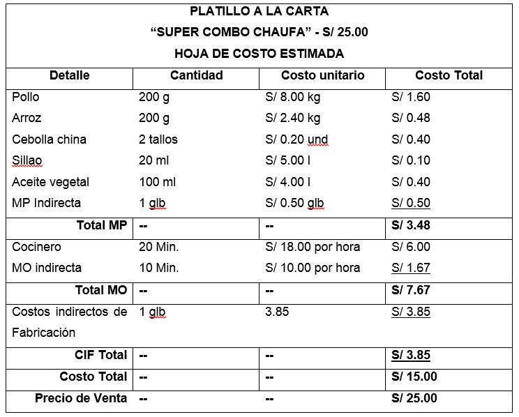 Ejemplo 2 de los Costos Estimados