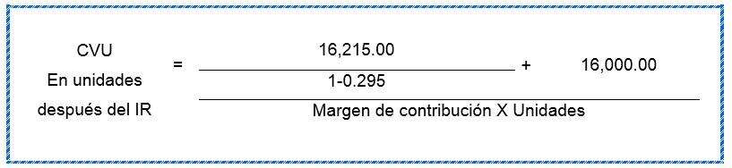 Ejemplo de Costo Volumen Utilidad en Unidades despues del Impuesto a la Renta