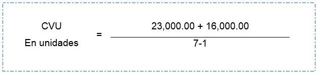 Ejemplo de Costo Volumen Utilidad en Unidades