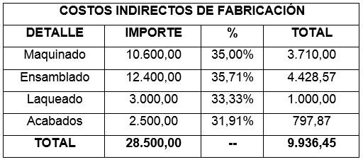 Ejemplo de Costos Indirectos de Fabricacion