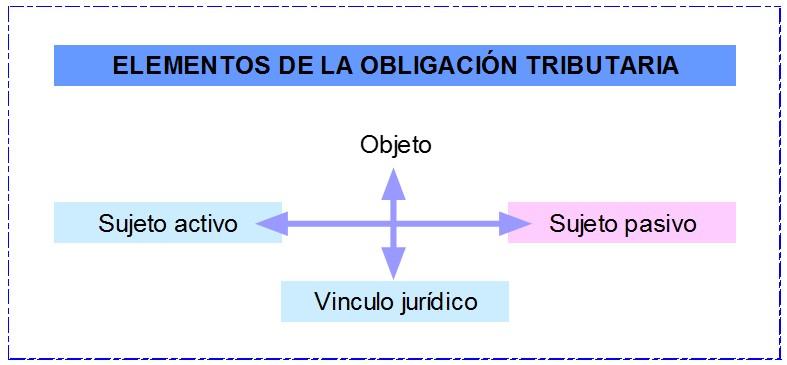 Elementos de la Obligación Tributaria