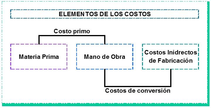 Elementos de los Costos