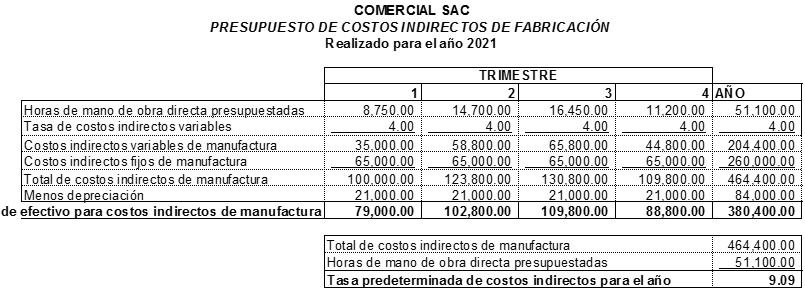 Presupuesto de Costos Indirectos de Fabricacion
