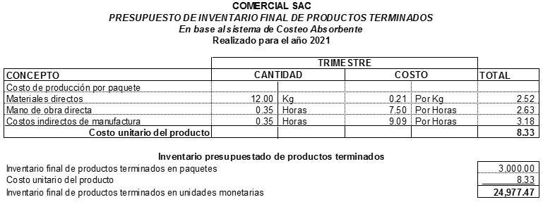 Presupuesto de Invetario Final de Productos Terminados