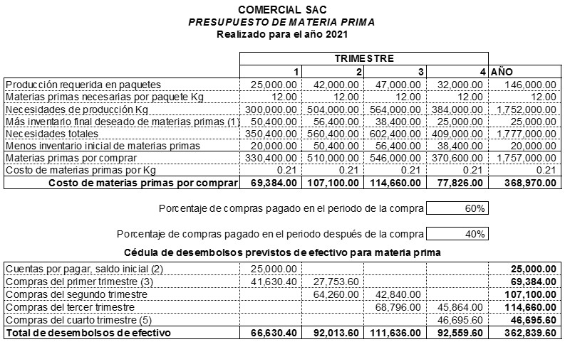 Presupuesto de Producción