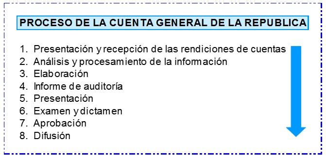 Proceso de la Cuenta General de la República