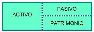 Representación de la Ecuacion Contable