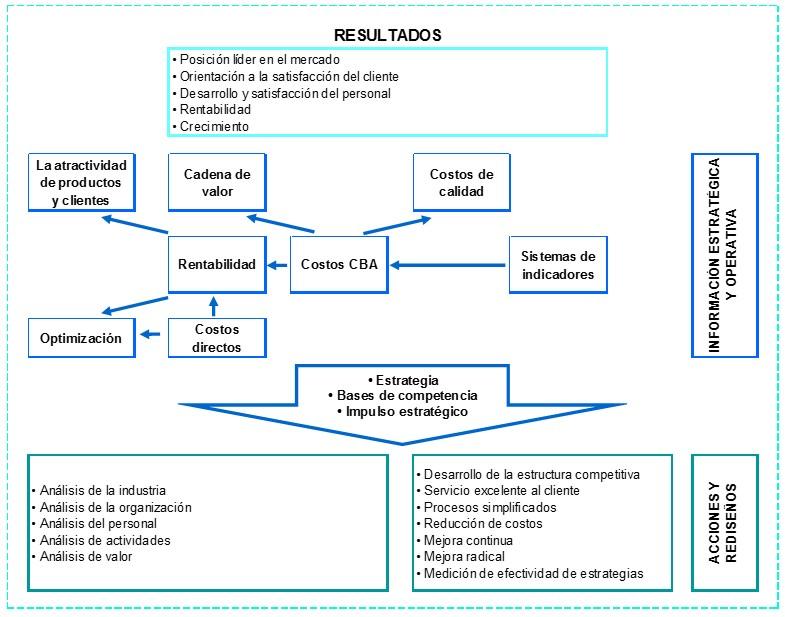 Sistemas de Administracion de Costos